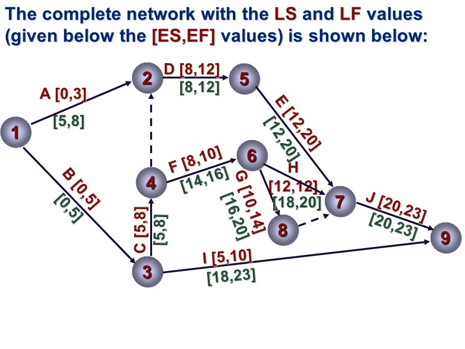 The complete network with the LS and LF values (given below the [ES,EF] values) is shown below:
